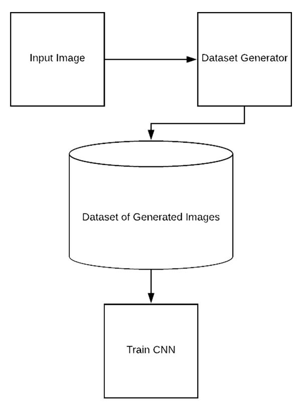 Keras ImageDataGenerator and Data Augmentation - PyImageSearch